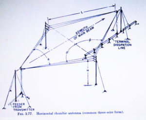 Rhombic Antenna Array